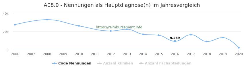 A08.0 Nennungen in der Hauptdiagnose und Anzahl der einsetzenden Kliniken, Fachabteilungen pro Jahr