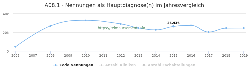 A08.1 Nennungen in der Hauptdiagnose und Anzahl der einsetzenden Kliniken, Fachabteilungen pro Jahr