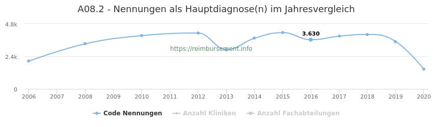 A08.2 Nennungen in der Hauptdiagnose und Anzahl der einsetzenden Kliniken, Fachabteilungen pro Jahr