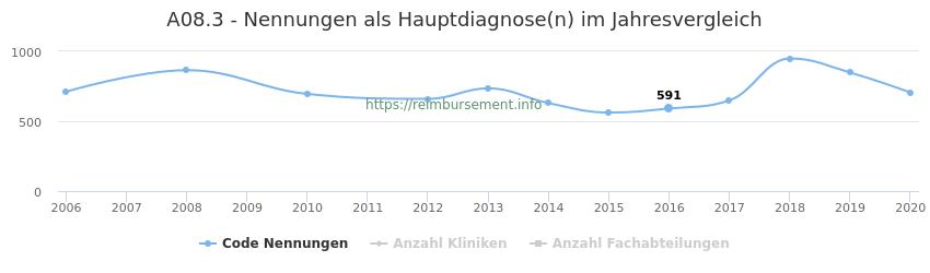 A08.3 Nennungen in der Hauptdiagnose und Anzahl der einsetzenden Kliniken, Fachabteilungen pro Jahr