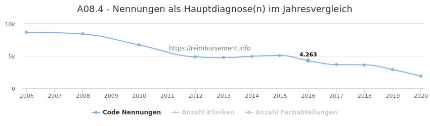 A08.4 Nennungen in der Hauptdiagnose und Anzahl der einsetzenden Kliniken, Fachabteilungen pro Jahr