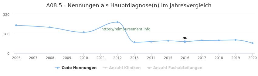 A08.5 Nennungen in der Hauptdiagnose und Anzahl der einsetzenden Kliniken, Fachabteilungen pro Jahr