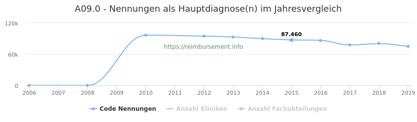A09.0 Nennungen in der Hauptdiagnose und Anzahl der einsetzenden Kliniken, Fachabteilungen pro Jahr