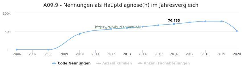 A09.9 Nennungen in der Hauptdiagnose und Anzahl der einsetzenden Kliniken, Fachabteilungen pro Jahr