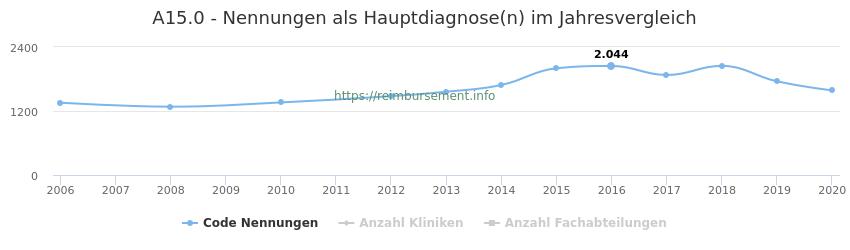 A15.0 Nennungen in der Hauptdiagnose und Anzahl der einsetzenden Kliniken, Fachabteilungen pro Jahr