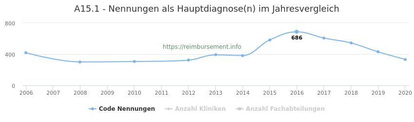 A15.1 Nennungen in der Hauptdiagnose und Anzahl der einsetzenden Kliniken, Fachabteilungen pro Jahr