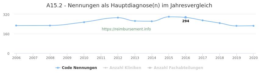 A15.2 Nennungen in der Hauptdiagnose und Anzahl der einsetzenden Kliniken, Fachabteilungen pro Jahr