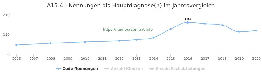 A15.4 Nennungen in der Hauptdiagnose und Anzahl der einsetzenden Kliniken, Fachabteilungen pro Jahr