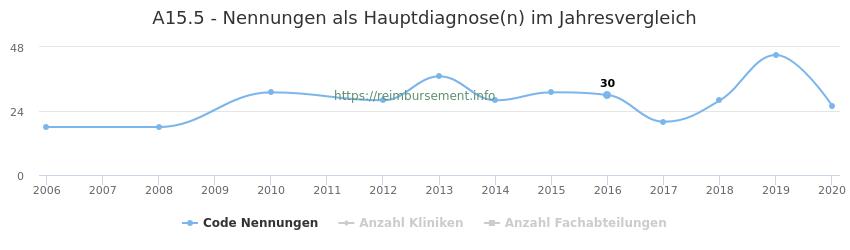 A15.5 Nennungen in der Hauptdiagnose und Anzahl der einsetzenden Kliniken, Fachabteilungen pro Jahr