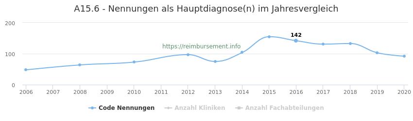 A15.6 Nennungen in der Hauptdiagnose und Anzahl der einsetzenden Kliniken, Fachabteilungen pro Jahr