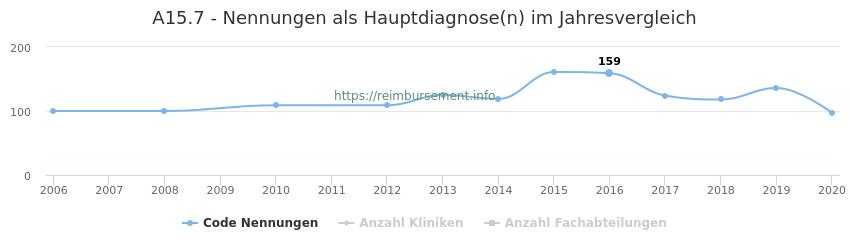 A15.7 Nennungen in der Hauptdiagnose und Anzahl der einsetzenden Kliniken, Fachabteilungen pro Jahr