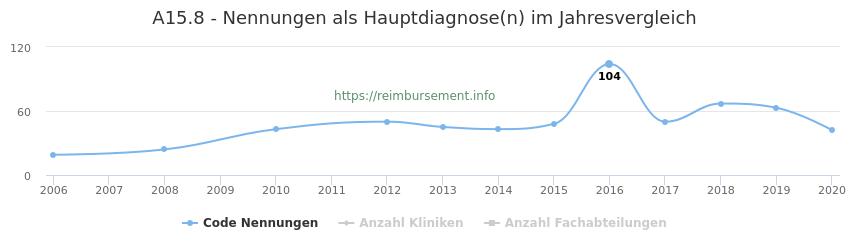 A15.8 Nennungen in der Hauptdiagnose und Anzahl der einsetzenden Kliniken, Fachabteilungen pro Jahr