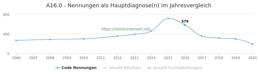 A16.0 Nennungen in der Hauptdiagnose und Anzahl der einsetzenden Kliniken, Fachabteilungen pro Jahr