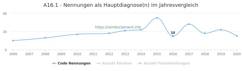 A16.1 Nennungen in der Hauptdiagnose und Anzahl der einsetzenden Kliniken, Fachabteilungen pro Jahr