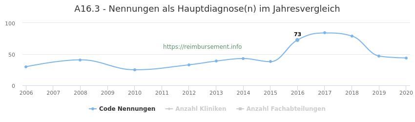 A16.3 Nennungen in der Hauptdiagnose und Anzahl der einsetzenden Kliniken, Fachabteilungen pro Jahr