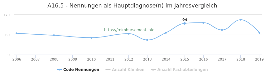 A16.5 Nennungen in der Hauptdiagnose und Anzahl der einsetzenden Kliniken, Fachabteilungen pro Jahr