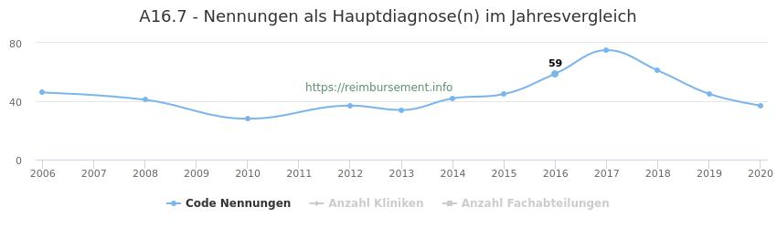 A16.7 Nennungen in der Hauptdiagnose und Anzahl der einsetzenden Kliniken, Fachabteilungen pro Jahr