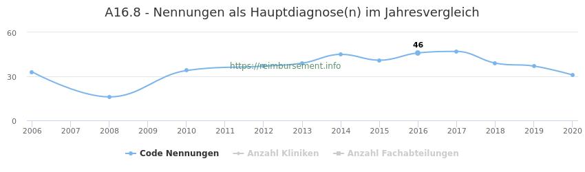 A16.8 Nennungen in der Hauptdiagnose und Anzahl der einsetzenden Kliniken, Fachabteilungen pro Jahr