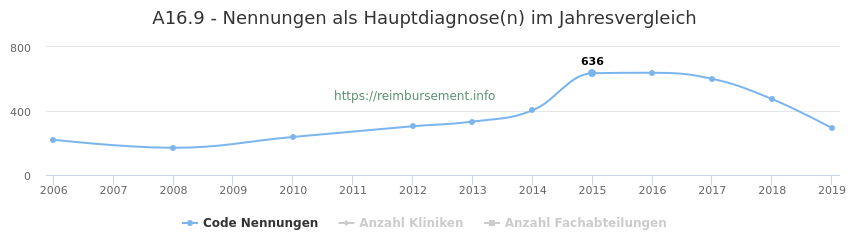 A16.9 Nennungen in der Hauptdiagnose und Anzahl der einsetzenden Kliniken, Fachabteilungen pro Jahr