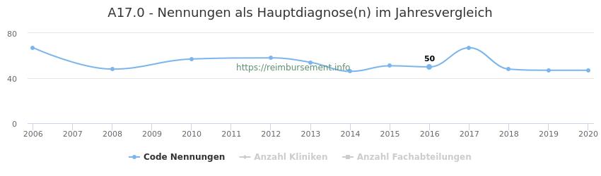 A17.0 Nennungen in der Hauptdiagnose und Anzahl der einsetzenden Kliniken, Fachabteilungen pro Jahr