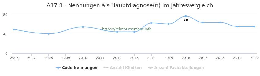 A17.8 Nennungen in der Hauptdiagnose und Anzahl der einsetzenden Kliniken, Fachabteilungen pro Jahr