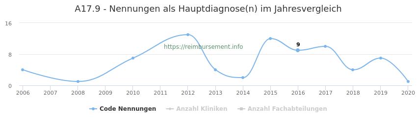 A17.9 Nennungen in der Hauptdiagnose und Anzahl der einsetzenden Kliniken, Fachabteilungen pro Jahr