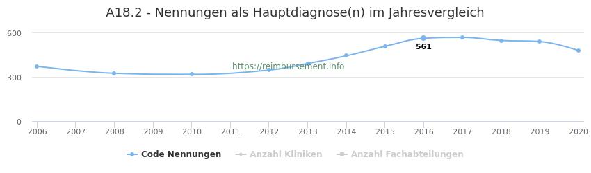 A18.2 Nennungen in der Hauptdiagnose und Anzahl der einsetzenden Kliniken, Fachabteilungen pro Jahr