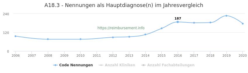 A18.3 Nennungen in der Hauptdiagnose und Anzahl der einsetzenden Kliniken, Fachabteilungen pro Jahr