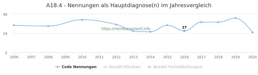 A18.4 Nennungen in der Hauptdiagnose und Anzahl der einsetzenden Kliniken, Fachabteilungen pro Jahr