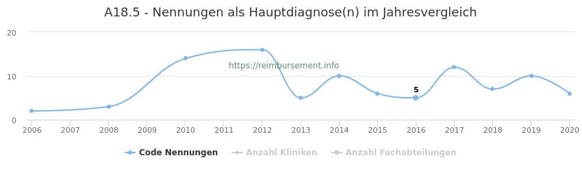 A18.5 Nennungen in der Hauptdiagnose und Anzahl der einsetzenden Kliniken, Fachabteilungen pro Jahr