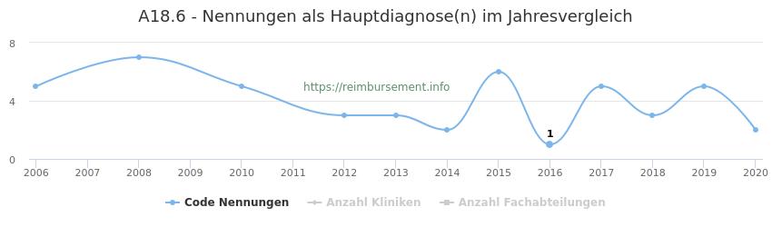 A18.6 Nennungen in der Hauptdiagnose und Anzahl der einsetzenden Kliniken, Fachabteilungen pro Jahr