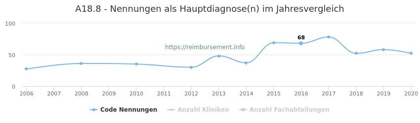 A18.8 Nennungen in der Hauptdiagnose und Anzahl der einsetzenden Kliniken, Fachabteilungen pro Jahr