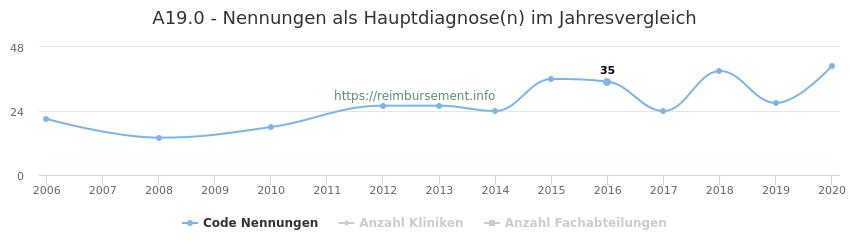 A19.0 Nennungen in der Hauptdiagnose und Anzahl der einsetzenden Kliniken, Fachabteilungen pro Jahr