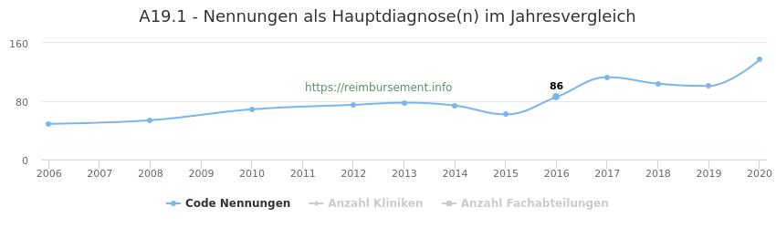 A19.1 Nennungen in der Hauptdiagnose und Anzahl der einsetzenden Kliniken, Fachabteilungen pro Jahr