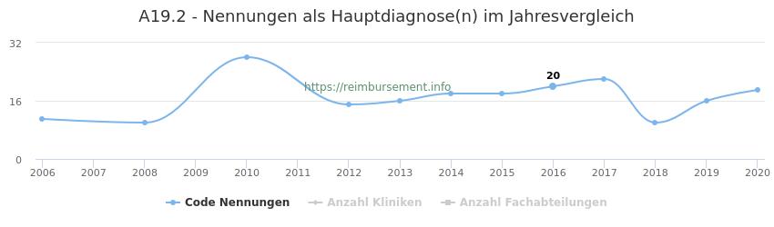 A19.2 Nennungen in der Hauptdiagnose und Anzahl der einsetzenden Kliniken, Fachabteilungen pro Jahr