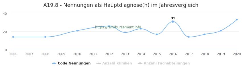 A19.8 Nennungen in der Hauptdiagnose und Anzahl der einsetzenden Kliniken, Fachabteilungen pro Jahr
