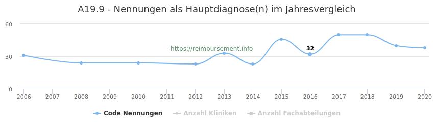 A19.9 Nennungen in der Hauptdiagnose und Anzahl der einsetzenden Kliniken, Fachabteilungen pro Jahr