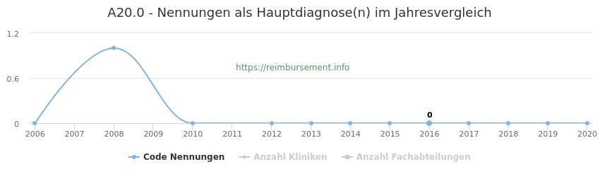 A20.0 Nennungen in der Hauptdiagnose und Anzahl der einsetzenden Kliniken, Fachabteilungen pro Jahr