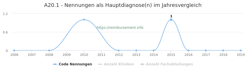 A20.1 Nennungen in der Hauptdiagnose und Anzahl der einsetzenden Kliniken, Fachabteilungen pro Jahr