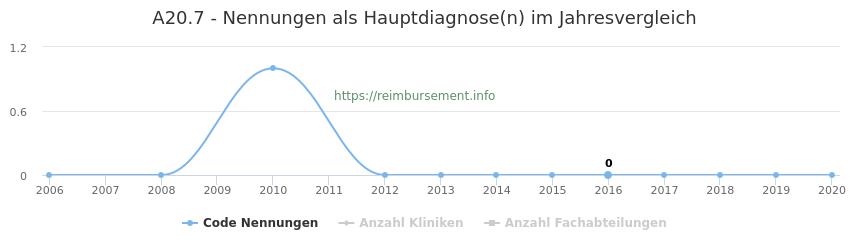 A20.7 Nennungen in der Hauptdiagnose und Anzahl der einsetzenden Kliniken, Fachabteilungen pro Jahr