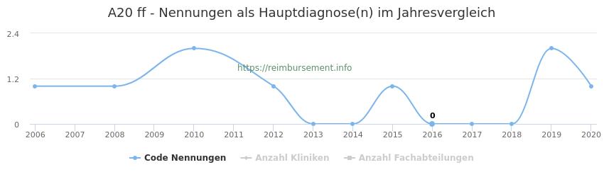 A20 Nennungen in der Hauptdiagnose und Anzahl der einsetzenden Kliniken, Fachabteilungen pro Jahr