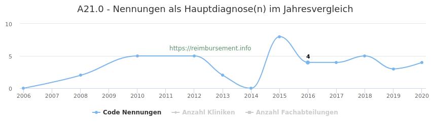 A21.0 Nennungen in der Hauptdiagnose und Anzahl der einsetzenden Kliniken, Fachabteilungen pro Jahr