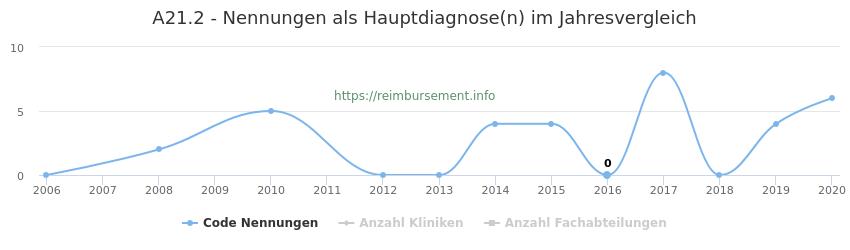 A21.2 Nennungen in der Hauptdiagnose und Anzahl der einsetzenden Kliniken, Fachabteilungen pro Jahr