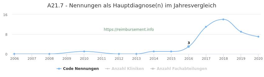 A21.7 Nennungen in der Hauptdiagnose und Anzahl der einsetzenden Kliniken, Fachabteilungen pro Jahr