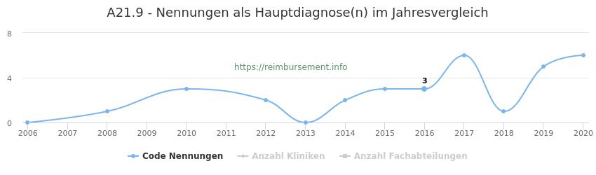 A21.9 Nennungen in der Hauptdiagnose und Anzahl der einsetzenden Kliniken, Fachabteilungen pro Jahr