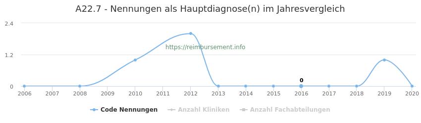 A22.7 Nennungen in der Hauptdiagnose und Anzahl der einsetzenden Kliniken, Fachabteilungen pro Jahr