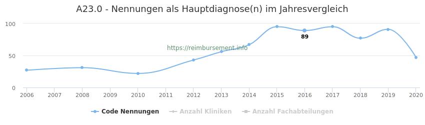 A23.0 Nennungen in der Hauptdiagnose und Anzahl der einsetzenden Kliniken, Fachabteilungen pro Jahr