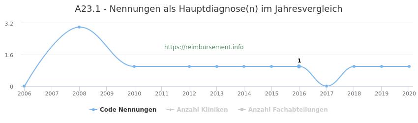 A23.1 Nennungen in der Hauptdiagnose und Anzahl der einsetzenden Kliniken, Fachabteilungen pro Jahr