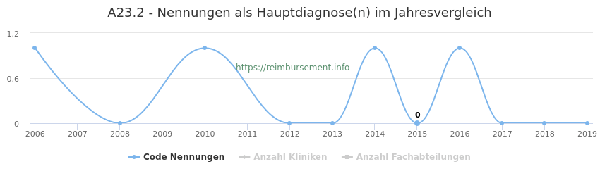 A23.2 Nennungen in der Hauptdiagnose und Anzahl der einsetzenden Kliniken, Fachabteilungen pro Jahr