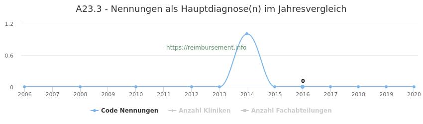 A23.3 Nennungen in der Hauptdiagnose und Anzahl der einsetzenden Kliniken, Fachabteilungen pro Jahr
